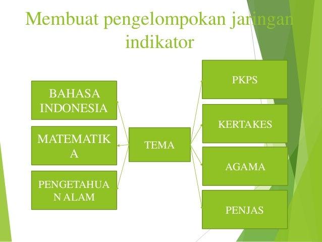 Membuat pengelompokan jaringan indikator PKPS  BAHASA INDONESIA KERTAKES  MATEMATIK A  TEMA AGAMA  PENGETAHUA N ALAM PENJA...