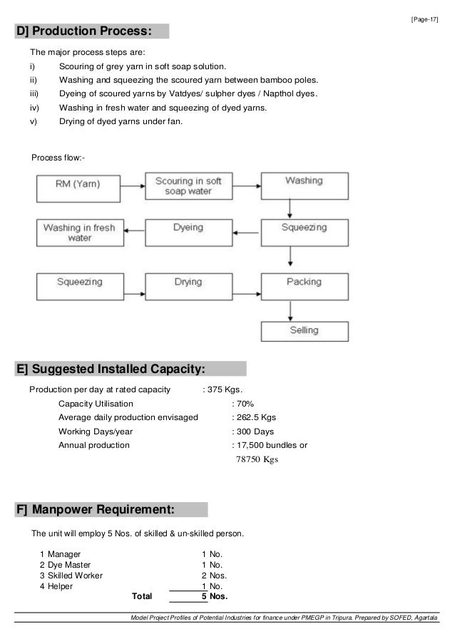 Model Project Profiles