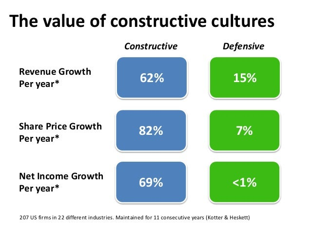 The value of constructive cultures 62% Revenue Growth Per year* Share Price Growth Per year* Net Income Growth Per year* 8...