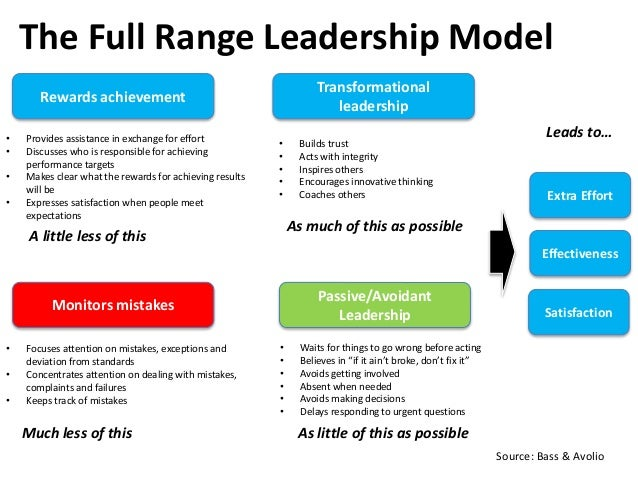 """The Full Range Leadership Model Passive/Avoidant Leadership • Waits for things to go wrong before acting • Believes in """"if..."""