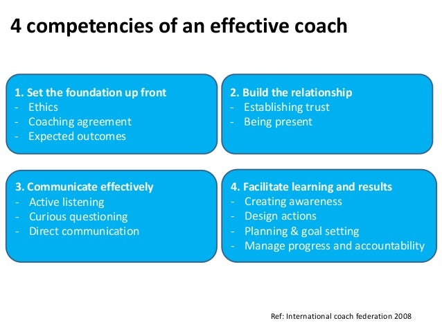 1. Set the foundation up front - Ethics - Coaching agreement - Expected outcomes 4 competencies of an effective coach Ref:...
