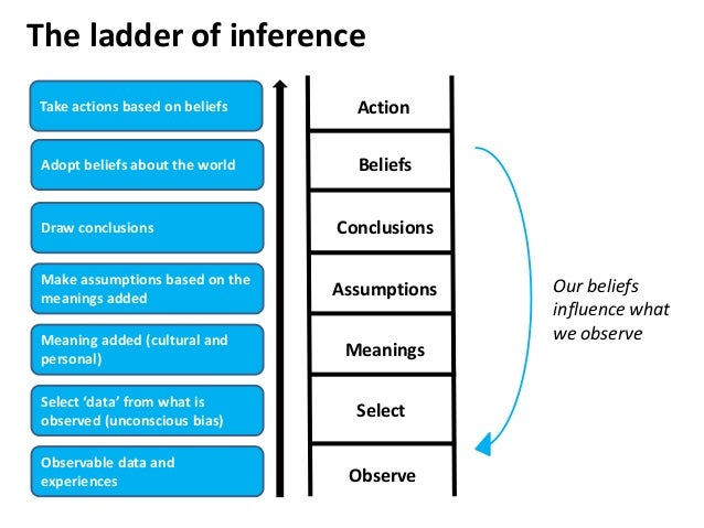 The ladder of inference Observable data and experiences Action Select 'data' from what is observed (unconscious bias) Mean...