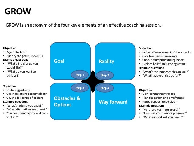 Goal GROW Reality Obstacles & Options Way forward Objective • Agree the topic • Specify the goal(s) (SMART) Example questi...
