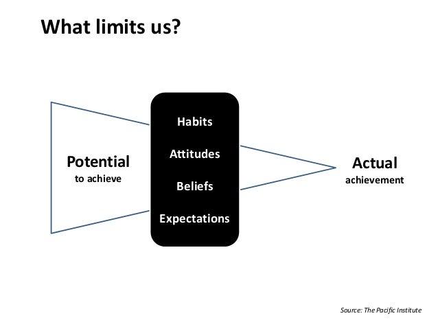 Habits Attitudes Beliefs Expectations Actual achievement Potential to achieve What limits us? Source: The Pacific Institute