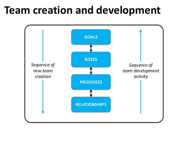 Team creation and development GOALS ROLES PROCESSES RELATIONSHIPS Sequence of new team creation Sequence of team developme...