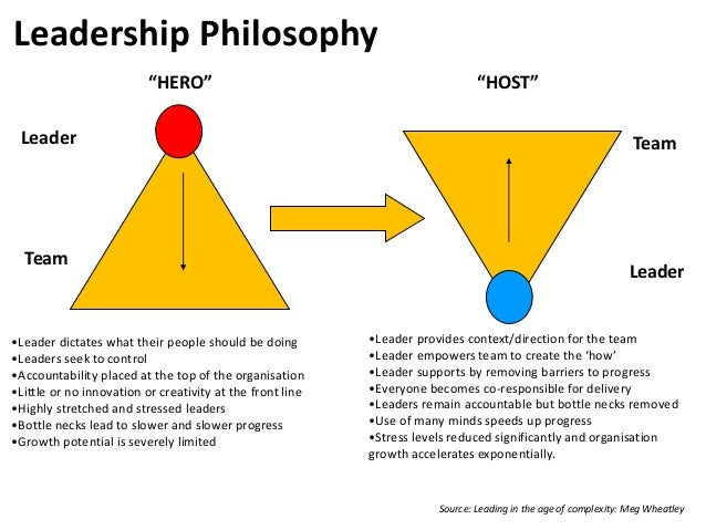 Leadership Philosophy •Leader dictates what their people should be doing •Leaders seek to control •Accountability placed a...
