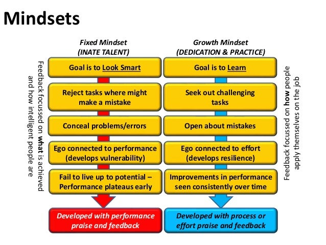 Goal is to Look Smart Goal is to Learn Fixed Mindset (INATE TALENT) Growth Mindset (DEDICATION & PRACTICE) Reject tasks wh...