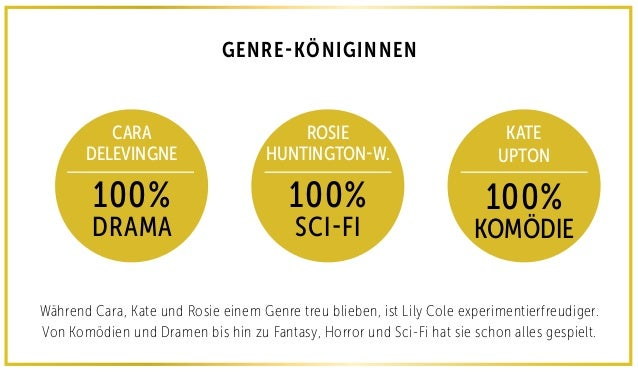 GENRE-KÖNIGINNEN CARA DELEVINGNE 100% DRAMA ROSIE HUNTINGTON-W. 100% SCI-FI KATE UPTON 100% KOMÖDIE Während Cara, Kate und...