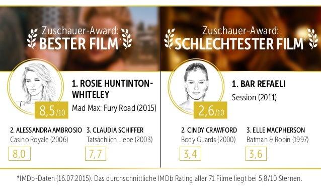 *IMDb-Daten (16.07.2015). Das durchschnittliche IMDb Rating aller 71 Filme liegt bei 5,8/10 Sternen. 1. ROSIE HUNTINTON- W...