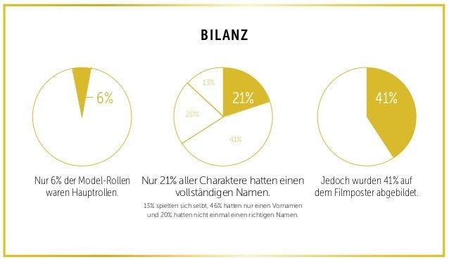BILANZ Nur 6% der Model-Rollen waren Hauptrollen. Jedoch wurden 41% auf dem Filmposter abgebildet. 6% 41% Nur 21% aller Ch...