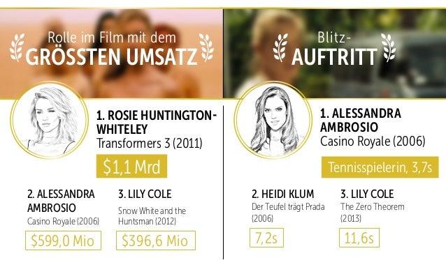 GRÖSSTEN UMSATZ AUFTRITT 1. ROSIE HUNTINGTON- WHITELEY Transformers 3 (2011) 1. ALESSANDRA AMBROSIO Casino Royale (2006) $...