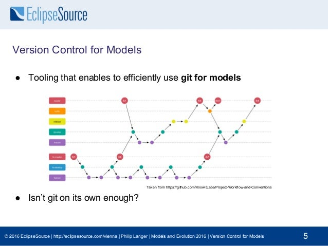 Version control for models -- From research to industry and