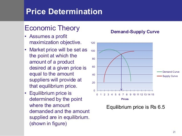 pricing of financial products An effective pricing decision should involve an optimal blending of internal  financial constraints and external market conditions.