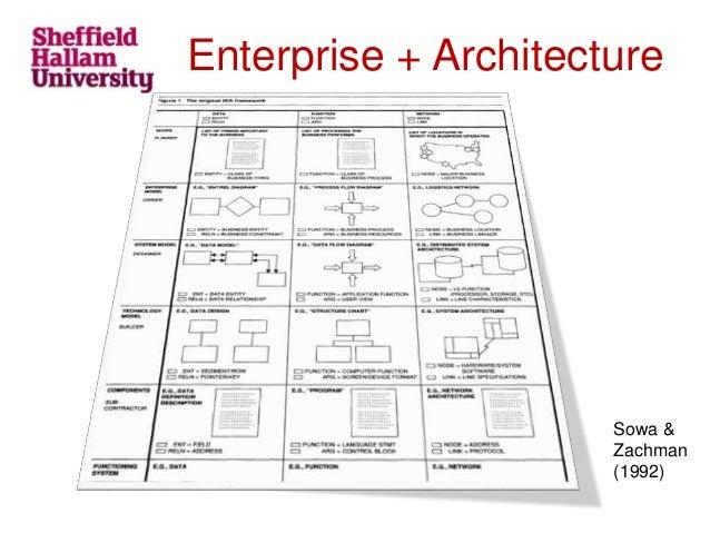 Enterprise Architecture Conceptual Diagram Diy Enthusiasts Wiring