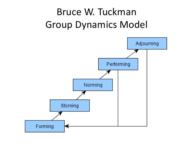 tuckmans theory diagram