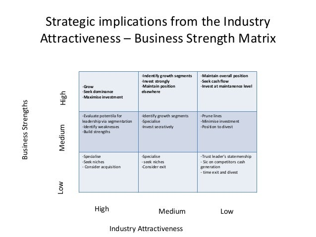 a 9 cell industry attractiveness business strength matrix What does a 9-cell industry attractiveness/business strength matrix displaying pepsicos business units look like now i will discuss my assessment of the long-term attractiveness of the industries.