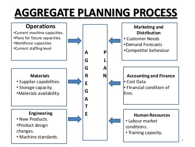What is Aggregate Planning ? - Importance and its Strategies
