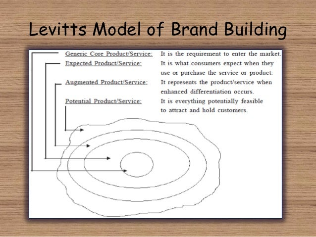 model of virgin brand architecture According to a survey conducted in 1998 , 96 percent of uk consumers were aware of the brand virgin and 95 percent were able to name richard branson as the virgin group's founding member ( anonymous, 1998).