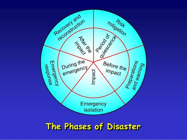 Asset Protection Natural Disasters