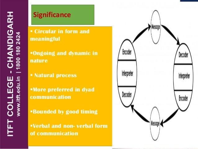 Itft media models of communication communication 30 david berlos model ccuart Images