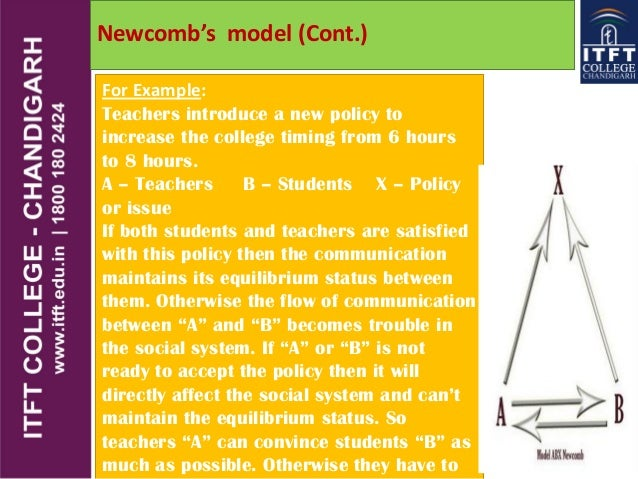 contoh model westley maclean Yet another achievement in the discipline of communication was the westley and maclean's model of communication proposed in the year 1957 by bruce westley and malcolm s maclean jr let us try to understand this model with the help of below examples: at night, when suddenly an individual.