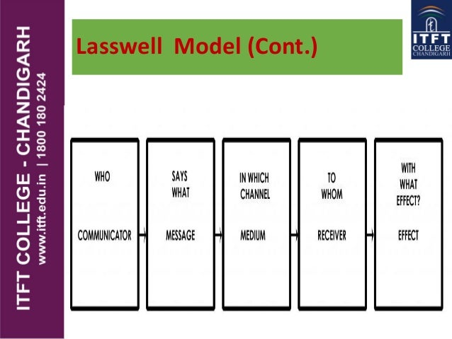 Itft media models of communication lasswell model of communication ccuart Choice Image