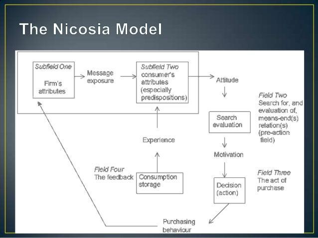 Economic Man Model