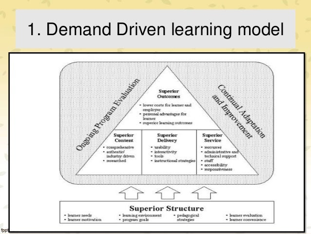 Models of e-learning Slide 3