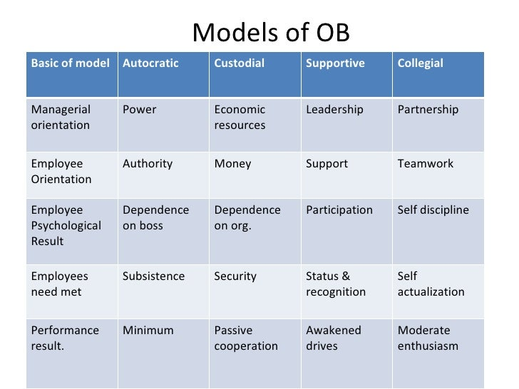 ob model stage 2 The five stage model of group development - learn individual and group behavior starting from introduction, individual behavior, factors influencing individual.