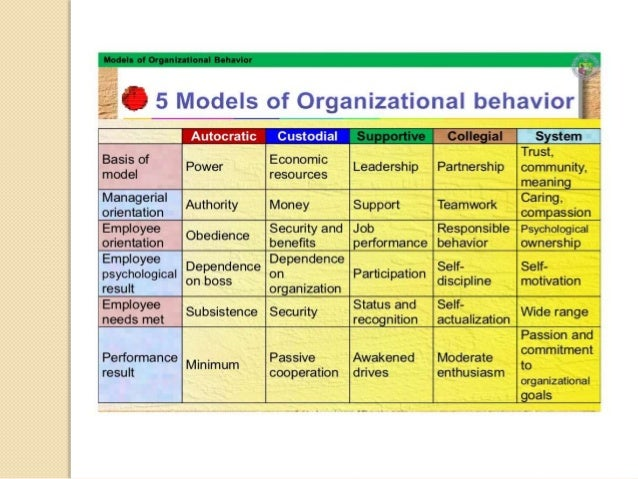 models of ob Lesson:-31 personality and its theories welcome students to your today's lesson on personality in our earlier section we have appreciated the need for understanding the individual factors like personality to.