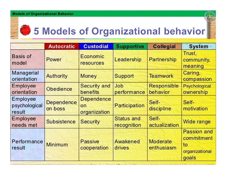gm591on leadership and organizational behavior outline