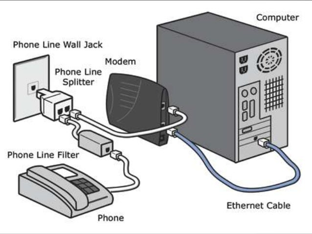 modem presentation