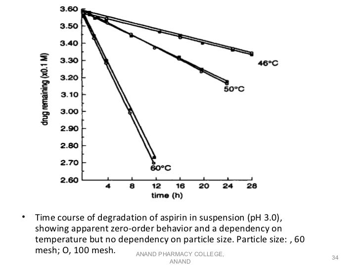 •   Time course of degradation of aspirin in suspension (pH 3.0),    showing apparent zero-order behavior and a dependency...
