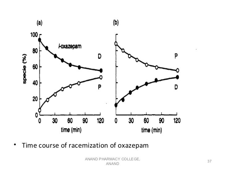 • Time course of racemization of oxazepam                     ANAND PHARMACY COLLEGE,                                     ...