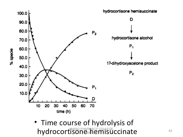 • Time course of hydrolysis of hydrocortisone hemisuccinate          ANAND PHARMACY COLLEGE,                   ANAND      ...