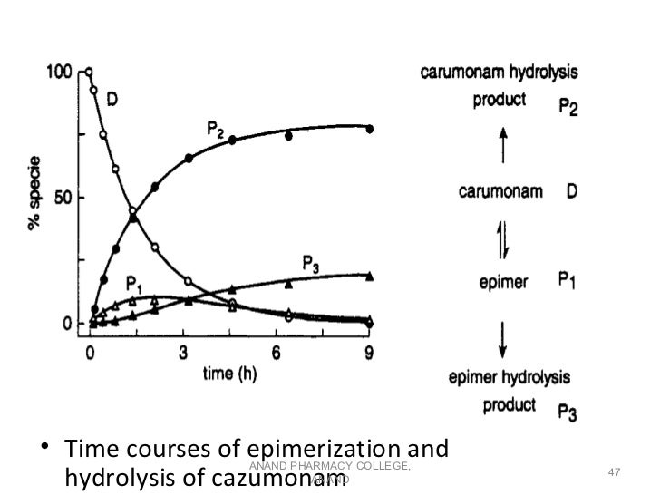 • Time courses of epimerization and                 ANAND PHARMACY COLLEGE,  hydrolysis of cazumonam ANAND                ...