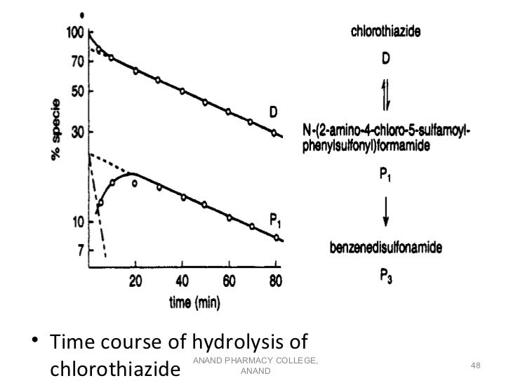 • Time course of hydrolysis of  chlorothiazide                 ANAND PHARMACY COLLEGE,                                    ...