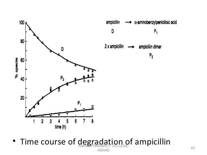 • Time course of degradation of ampicillin                 ANAND PHARMACY COLLEGE,                                        ...