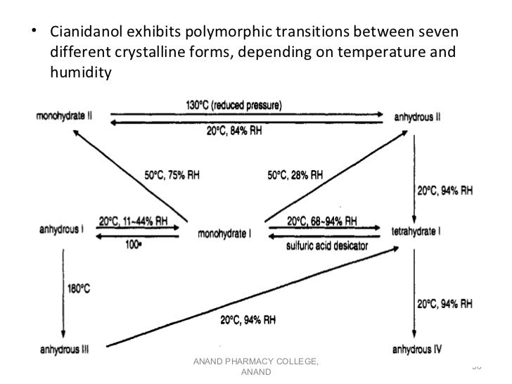• Cianidanol exhibits polymorphic transitions between seven  different crystalline forms, depending on temperature and  hu...