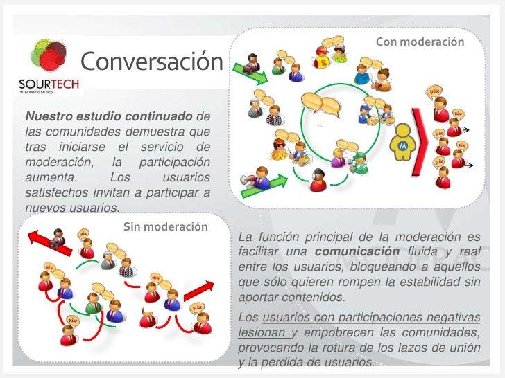 Con moderación<br />Conversación<br />Nuestroestudio continuado de las comunidades demuestra que tras iniciarse el servici...