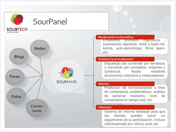 SourPanel<br />Moderación automática<br />Empleando procesos lingüísticos , expresiones regulares, white y black-list, kar...