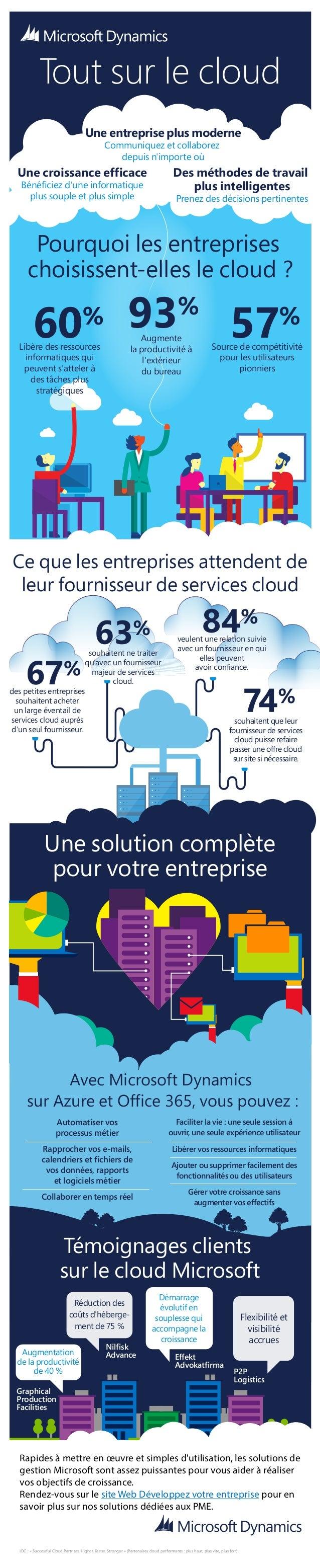 souhaitent ne traiter qu'avec un fournisseur majeur de services cloud. veulent une relation suivie avec un fournisseur en ...