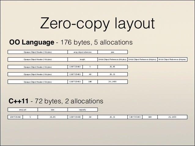 Move iterators where the STL meets Move semantics