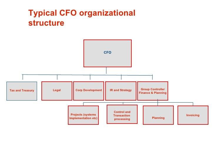 Modern Finance Organisation