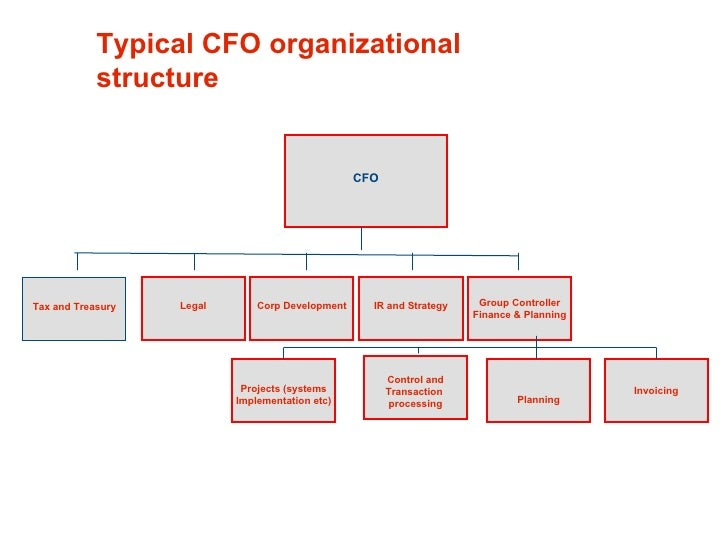 accounting in the organization