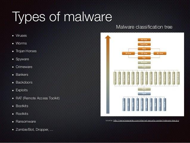 Modern Malware And Threats