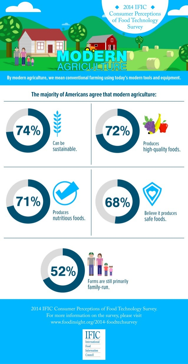 Modern Agriculture Infographic