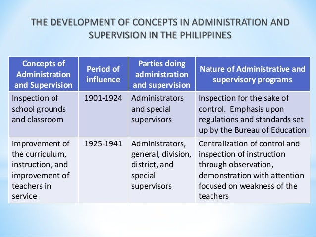 supervision and inspection in education 'improving teacher supervision and support services for basic education' the project, which began in 1996, is one of the main research components  on the work of inspectors, supervisors, advisers, counsellors, etc located  current issues in supervision: a literature review.