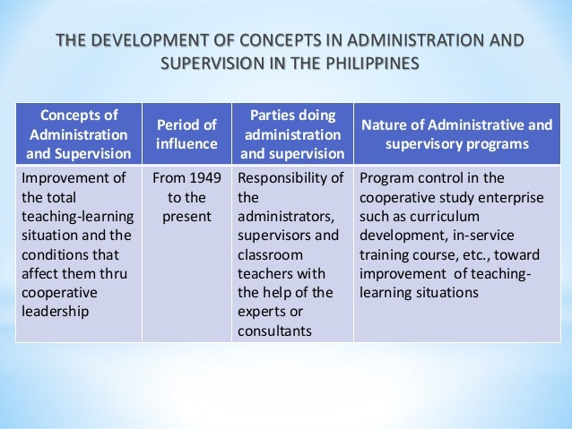 concept of administration and supervision