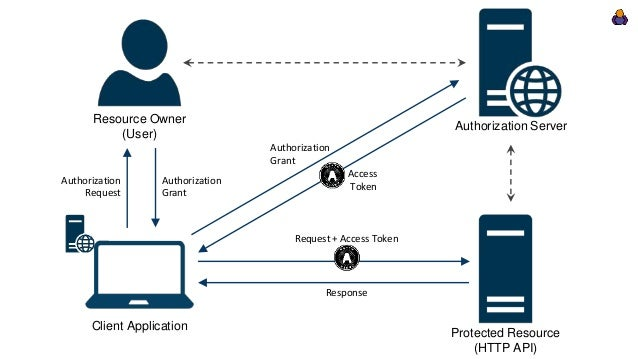 Modern Authentication For Asp Net Core With Identityserver